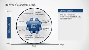 Clock Chart Template Bowman S Strategy Clock Diagram For Powerpoint