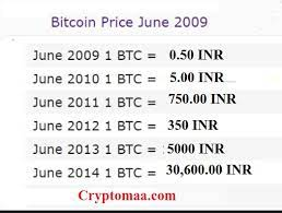 Convert bitcoin to indian rupee. Bitcoin Price In 2009 In Indian Rupees