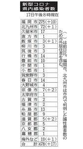 福岡 市 コロナ 感染 者 速報