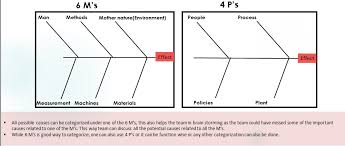 6m Fishbone Diagram Template 4 Steps To Do Fishbone Analysis Cause And Effect Sixsigmastats