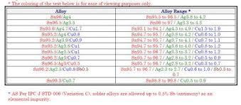 Silver Solder Melting Point Chart Pngline