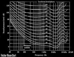 Bob Katz Frequency Chart Audio Mastering