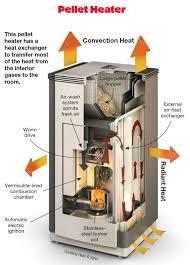 pellet heater schematic