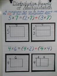 Multiplication Properties Chart Distributive Property Of Multiplication Anchor Chart