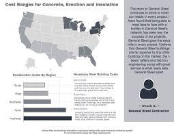 steel building cost per square foot