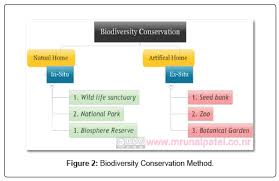 biodiversity conservation needs and method to conserve the  biodiversity endangered species method