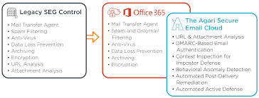 Microsoft Office Email Agari Secure Email Cloud The