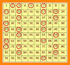 1 2 Prime And Composite Chart Hoteldilitimor Com