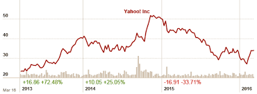 Uso Chart Yahoo Yahoo Is Up For Sale Is There Any Value Left The Fifth