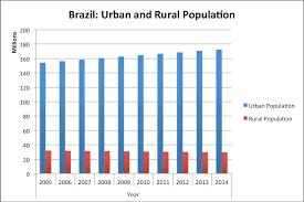 Brazil Population Chart Brazil Global Water Alliance