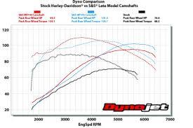2014 Sgs Cam 204 Vs 254e Page 2 Harley Davidson Forums