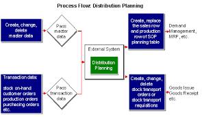Mrp Flow Diagram Wiring Diagrams
