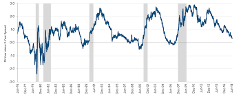 Historical Yield Curve Chart Chart Of The Month The Yield Curve Is An Historic Recession