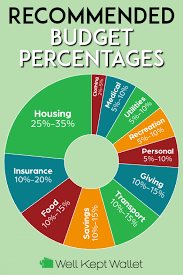 11 Recommended Budget Percentages By Category 2019 Update