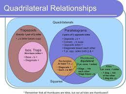 Venn Diagram Of Quadrilaterals Quadrilateral Properties Venn Diagram Amelia Amelia Class Notes