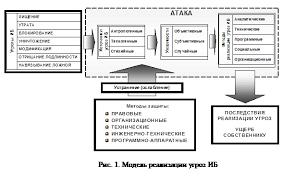 Реферат Модели угроз безопасности систем и способы их реализации  В ходе анализа необходимо убедиться что все возможные источники угроз идентифицированы все возможные уязвимости идентифицированы и сопоставлены с