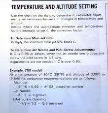 Crf230f Jetting Chart Air Density Modifier For Jetting Crf150f L Crf230f L