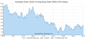Australian Dollar Aud To Hong Kong Dollar Hkd History