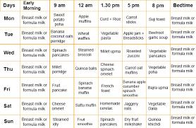 2 Year Old Baby Food Chart In Tamil Www Bedowntowndaytona Com