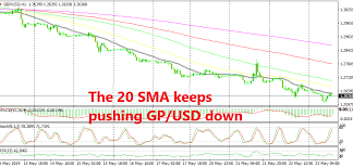 Gbp Usd Forms A Selling Pattern On H1 Chart Forex News By