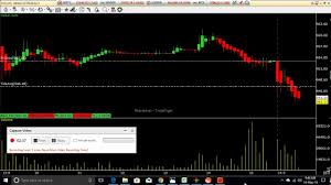 Sharekhan Live Chart Upl Sell Live Trade As On 14may19 Mt4 Chart 5 Min Equity