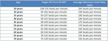 Aerobic Workout Heart Rate Chart Exercise Benefits Of Monitoring Your Heart Rate Health24