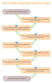 Flowcharts To Benefit Your Daily Life