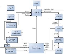 Chart Of Account Pdf Cost Accounting Chart Of Accounts Coa