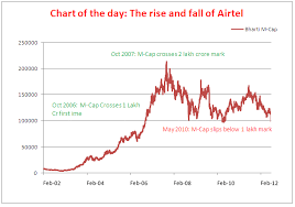 Bharti Airtel Stock Chart Chart Of The Day Bharti Market Cap Falls Below Rs 1 Lakh
