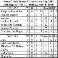 Fa cup fixtures today, results and standings for the 2020/2021 season. Stann Creek F A Cup 2018 Week 8 Results Standings Amandala Newspaper