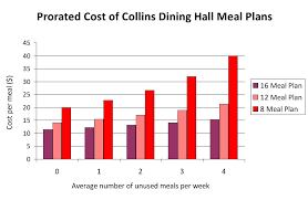 Evaluating Meal Plan Costs | Forum