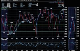 Vix Vxv Ratio Chart Vix Vxv Volatility Ratio Wait For Stocks To Go On Sale