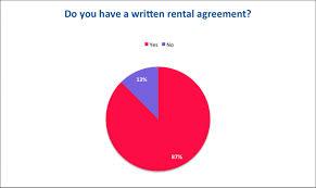 pennsylvania landlord tenant law avail