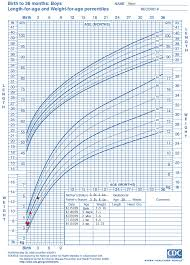 6 Month Baby Growth Chart Explicit Cdc Growth Chart Weight For Age Baby Growth Chart