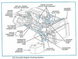 tech info lt5 modifications rebuild tricks 500 hp the variable pressure from spring loaded bypass the radiator sees as it happens except for