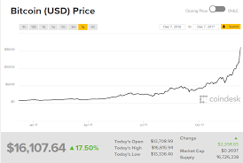 Bitcoin Currency Chart Bitcoins Recent Volatility Risks Deflationary Spiral Could