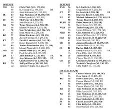 Baylor Qb Depth Chart 2017 Baylor Football Depth Chart This Is Noelle