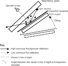 Figure 4a Viewer%27s line of sight is at the specular reflection Notes PCA printed ergonomics improvements of the visual inspection process in a on training feedback questionnaire template