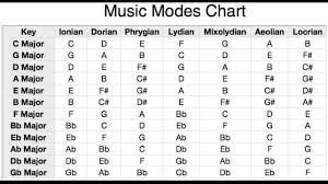 Ultimate Guitar Chord Chart Dont Learn Chords Learn Scales Guitar Lessons