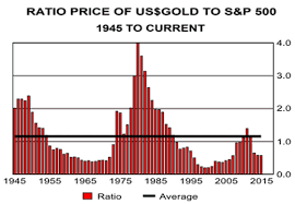 Gold Price Year 2007 Again The Market Oracle