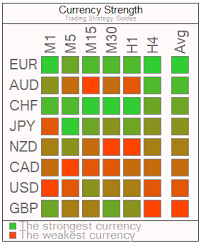 Currency Strength Meter Limited Time Offer