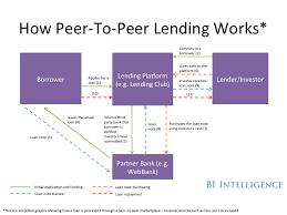 peer to peer lending. Fine Peer BII How Peer To Lending Works And Business Insider