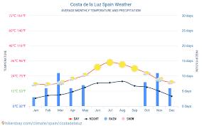 Costa de la Luz - when to go? Find out the best time to visit Costa de la  Luz 2020