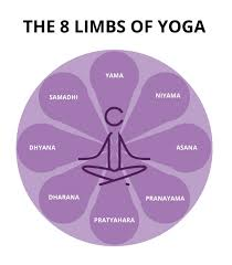 8 Limbs Of Yoga Chart The Ultimate Guide To Yoga Therapy Infinity Therapeutic Yoga