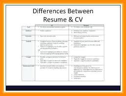 Veteran Resume Template Related Post Military Veteran Resume ...