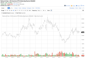 Ugaz Stock Chart Natural Gas Rejects The Lows As Winter Approaches