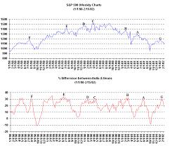 Bullish Sentiment Chart Bull Markets And Bear Markets How To Use Bullish Bearish
