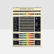 Spectrum Analysis Wall Chart Vintage Science Chart Vintage