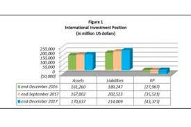 Net Liabilities Ph Iip Registers Net Liability Position In December Sunstar