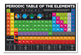 Framed Periodic Table Of Elements 2018 Version Poster New | eBay